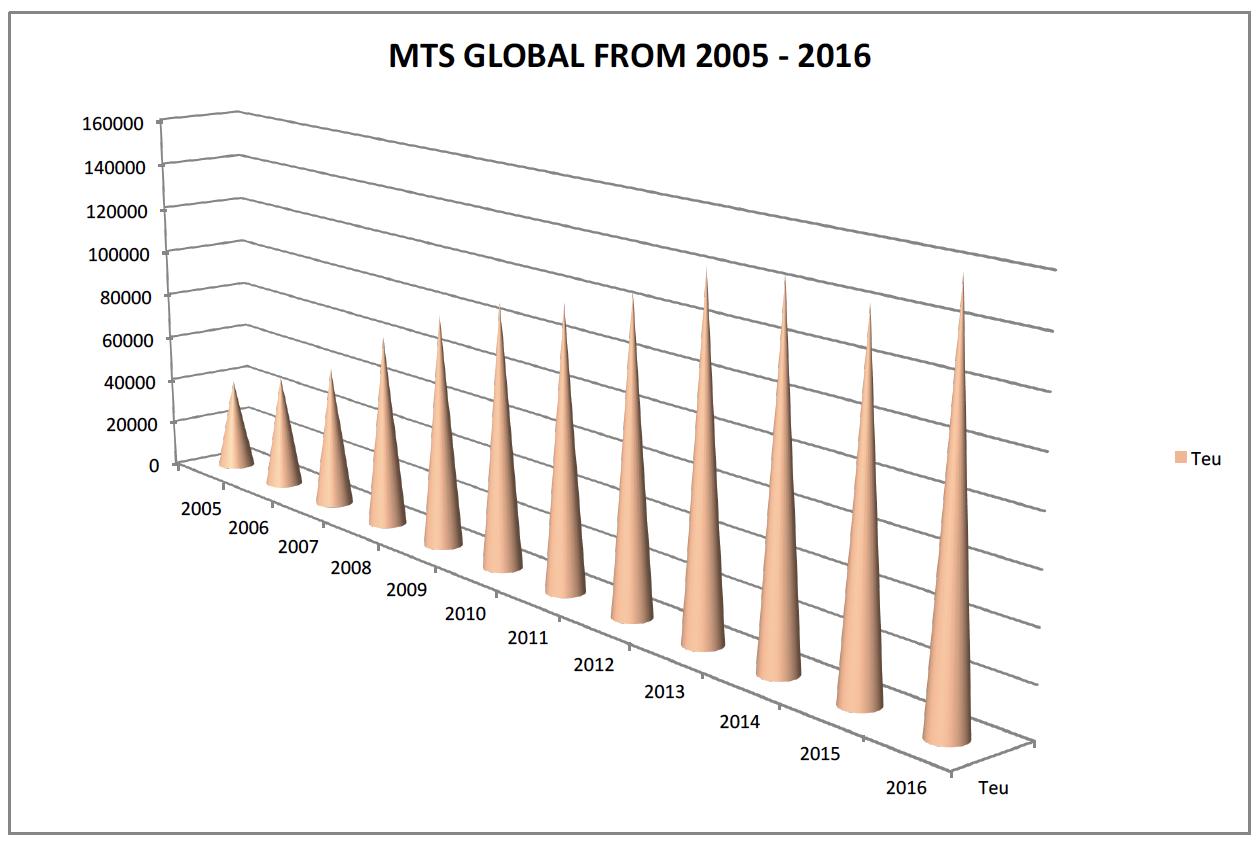 mts-global
