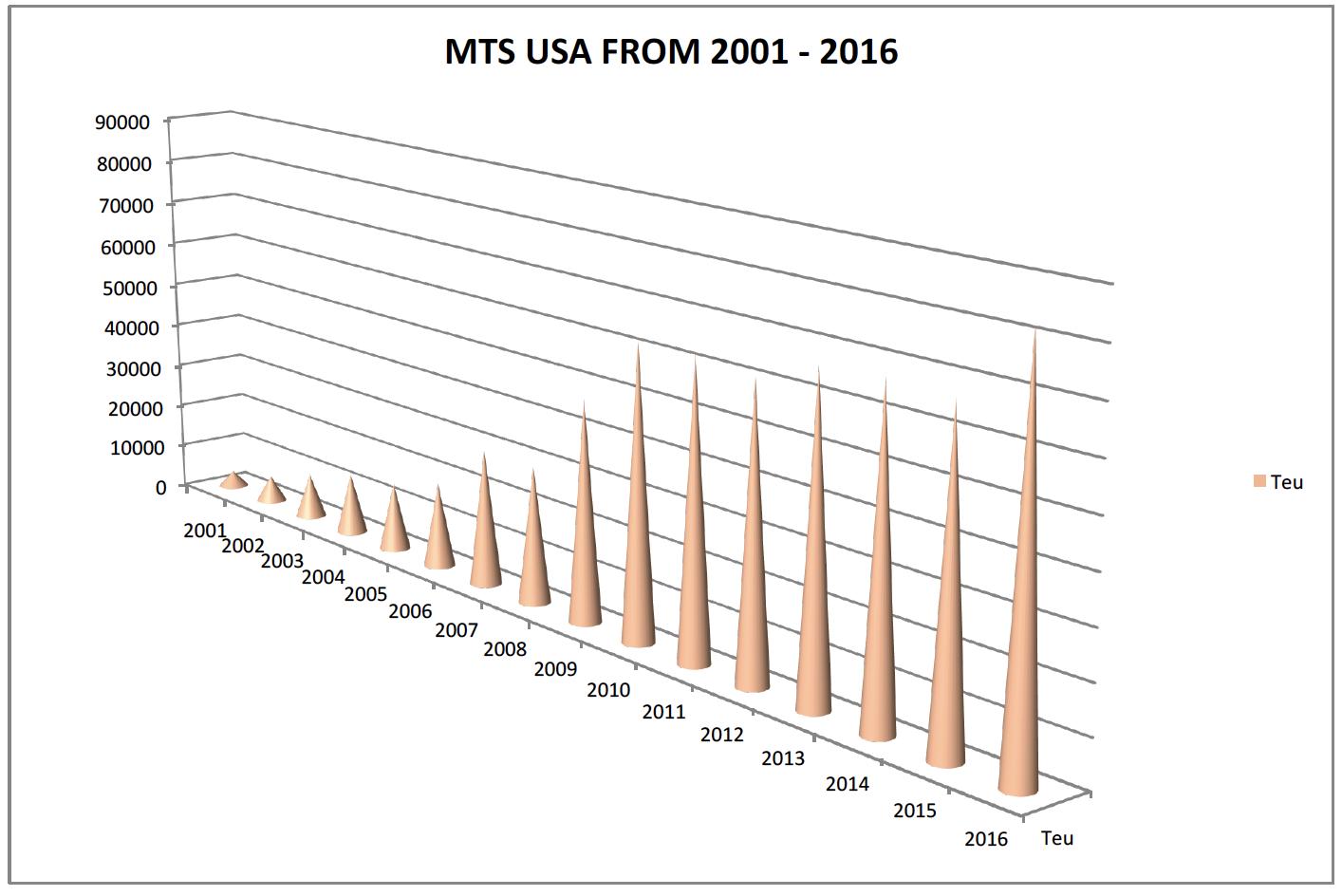mts-usa-2016